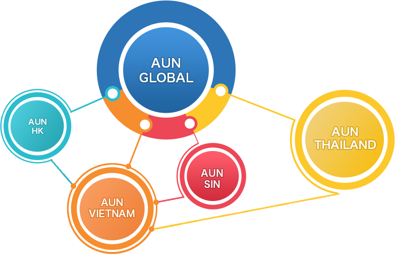 AUN 's web design  service in multi language